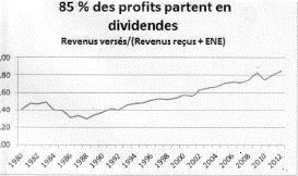 profits en dividendes