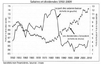 salaire dividendes 1950 2009