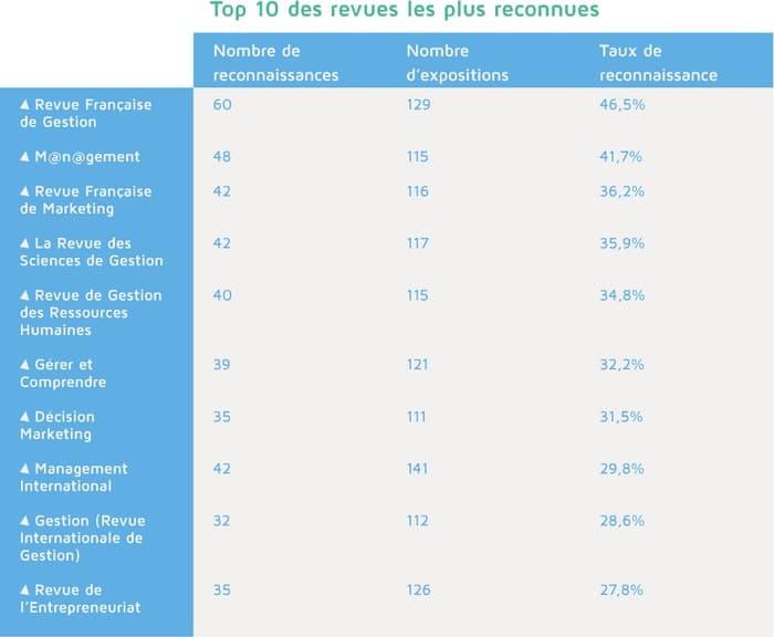 top 10 revues management revues de recherche en gestion