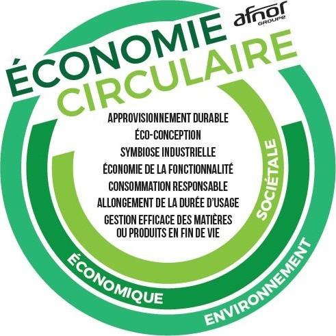 AFNOR LOGO norme économie circulaire
